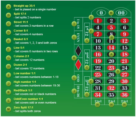 american roulette bet types