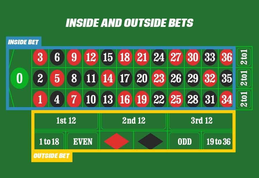 european bet types