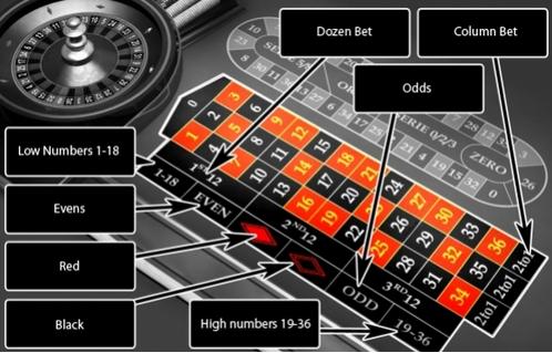 european roulette rules
