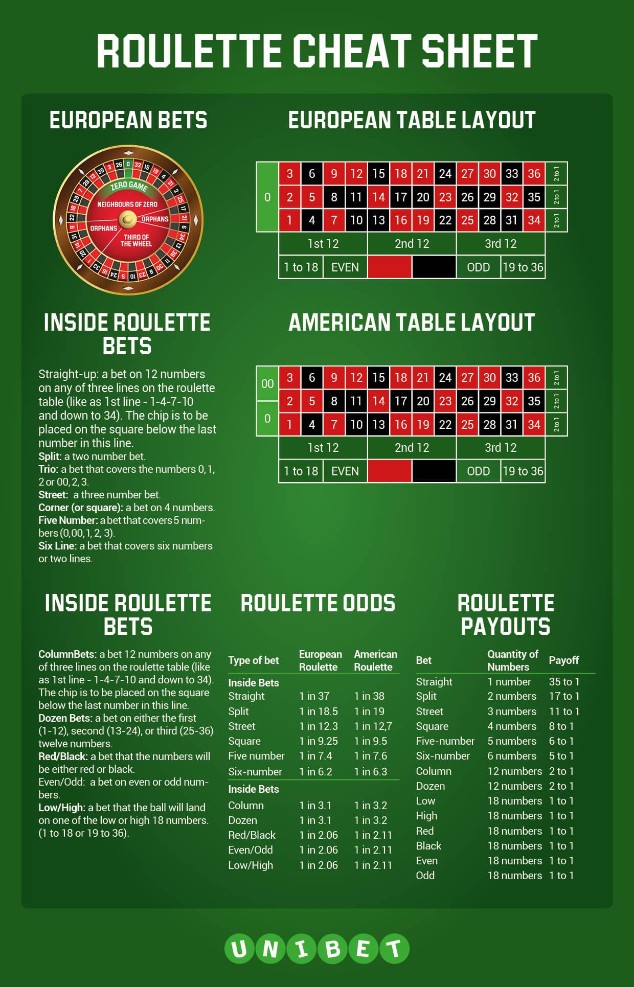 roulette odds sheet