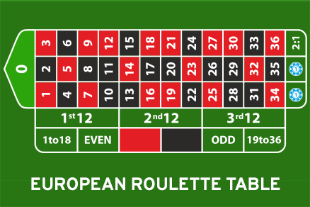 european roulette layout